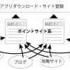 それ詐欺かも!『サモンズボードの光結晶が無料で大量ゲット!!』の仕組みをわかりやすく説明します。